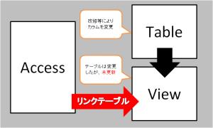 リンクテーブル接続図