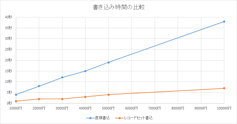 直接書込みとレコードセット書込み比較グラフ